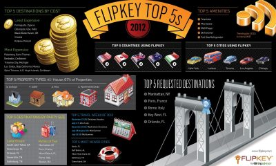 FlipKey's Travel Predictions for 2013