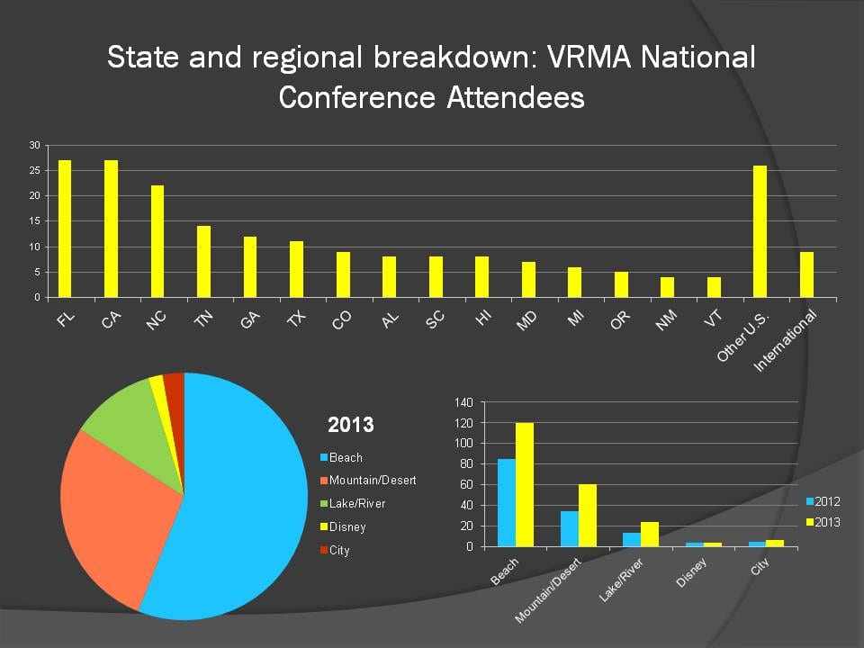 State and Regional Data from VRMA conference attendees