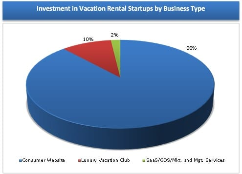 Vacation Rental Startup Investment by Company Type 2011-2013