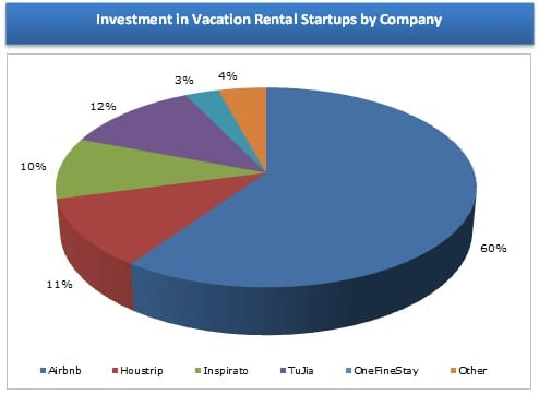 Vacation Rental Startup Investment by Company 2011-2013