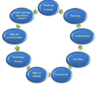 Lifecycle Cycle