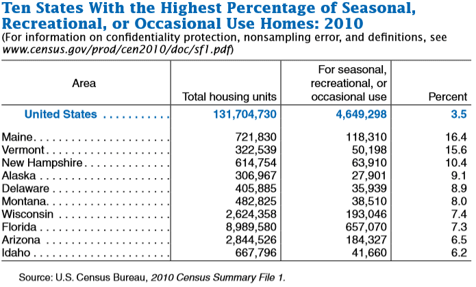 2010 US Census Highest Percentage of Season Recreational Occasional Use Homes