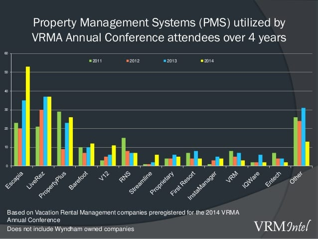 2014 Pms Software Report Released Vrm Intel