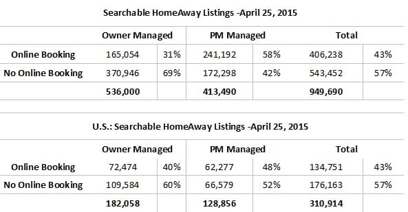 Searchable Listings on HomeAway by Online Booking Status