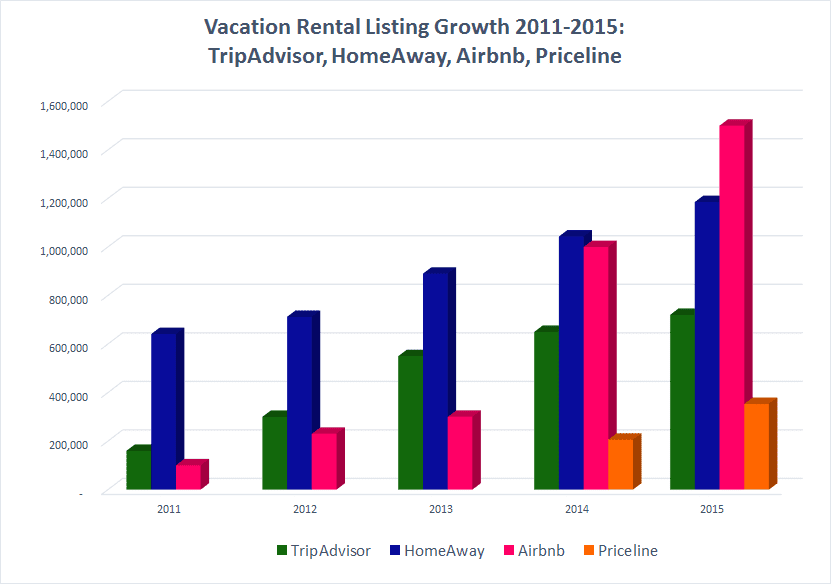 Vacation Rental Distribution Channels Comparison