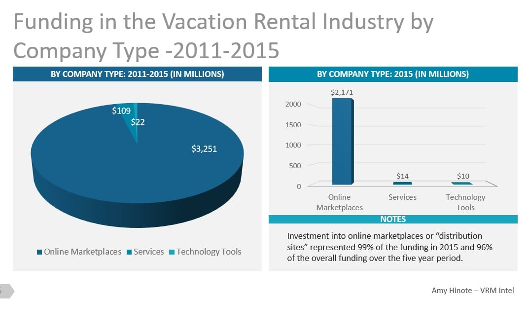 Funding Raised in Vacation Rental Industry by Company Type 2011-2015