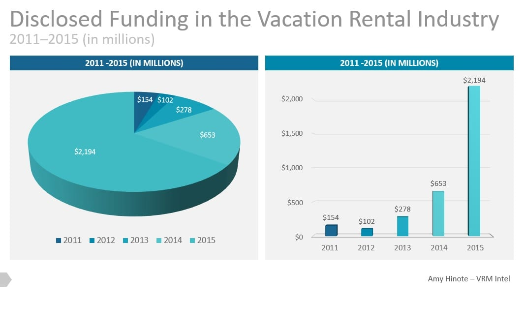 Vacation Rental Industry Funding 2011-2011