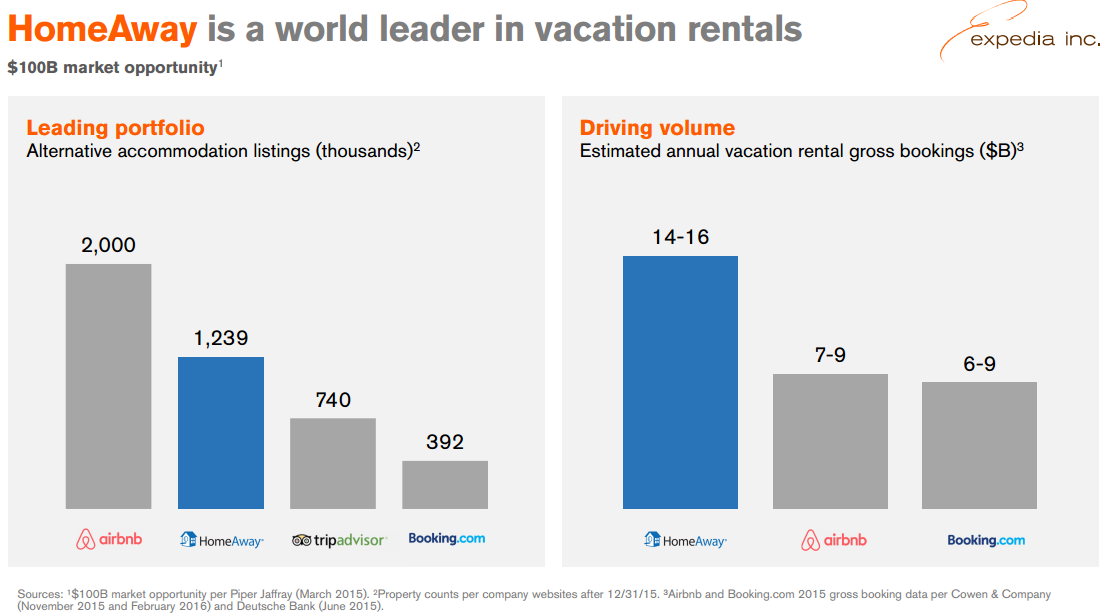 HomeAway and Airbnb Revenue Comparison