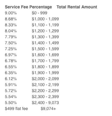HomeAway Service Fee Table