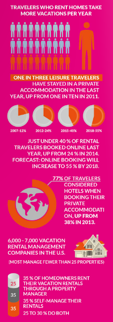 vacation-rental-industry-stats