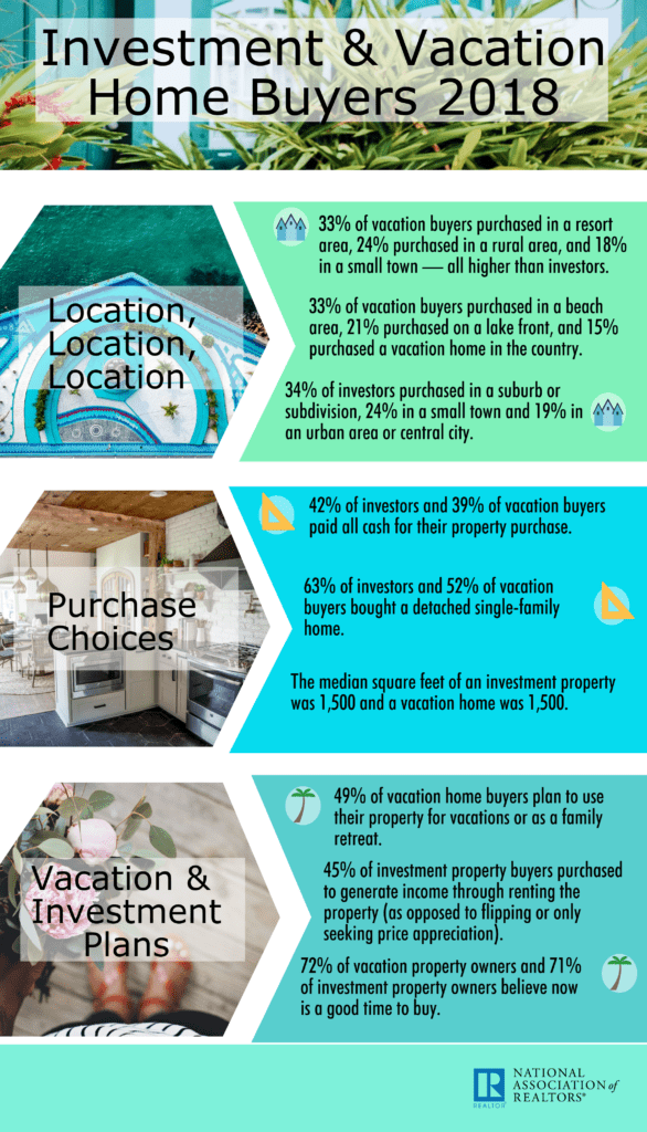 National Association of Realtors Infographic: Investment and Vacation Home Buyers 2018