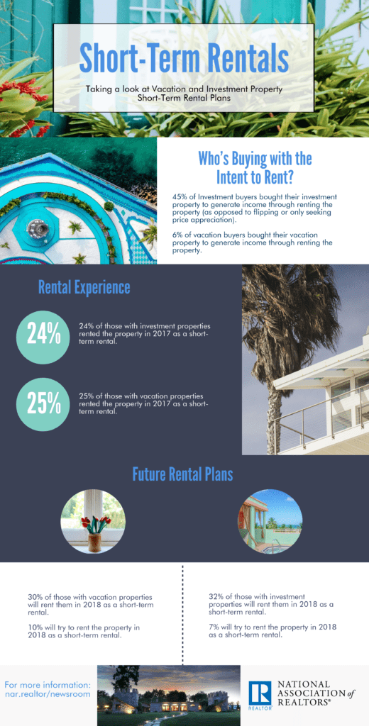 National Association of Realtors Infographic: Short Term Rentals 2018