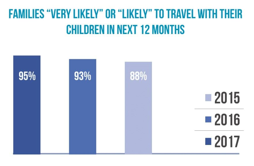 families very likely to travel with their children in the next 12 months