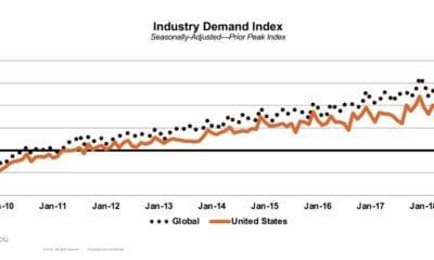 hotel industry us global demand travel data