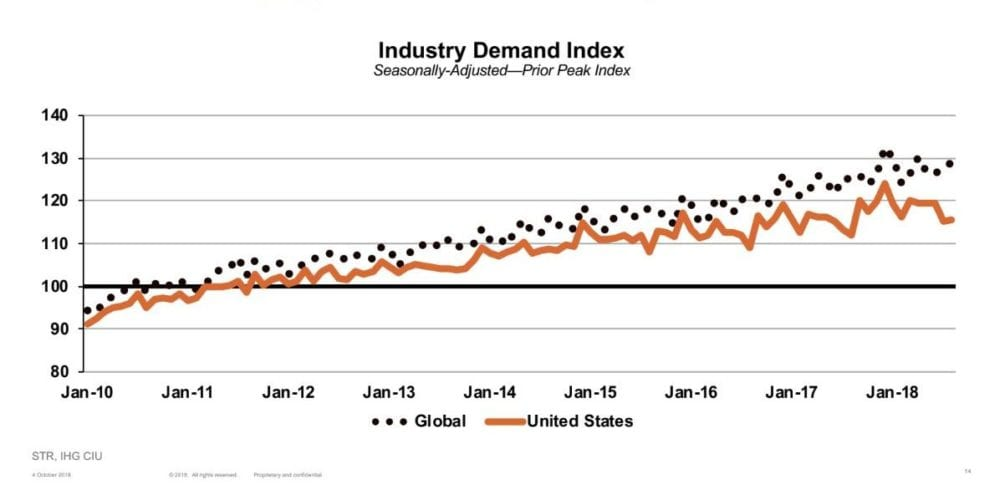 hotel industry us global demand travel data