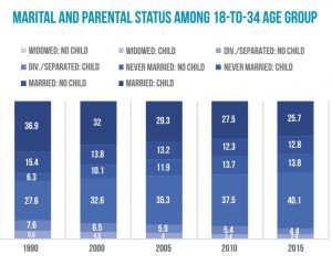 marital and parental status among 18 to 34 group