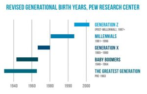 revised generational birth years