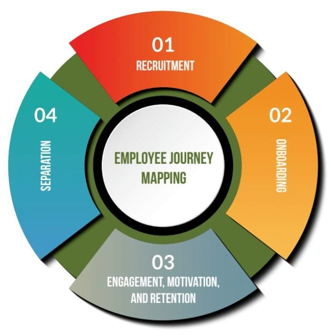 employee journey mapping